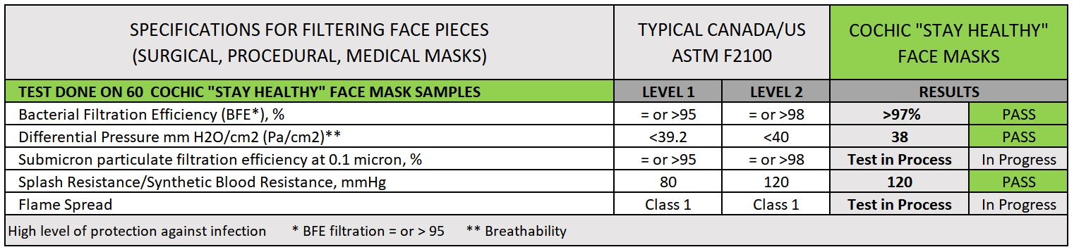 "Above are the required test results for a disposable surgical mask compared to the laboratory test results obtained from 60 samples of COCHIC ""Stay Healthy"" face masks"