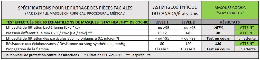 """Résultats des tests de filtrage effectuées sur les masques """"Stay Healthy"""" de Cochic : des résultats plus qu'atteints !"""